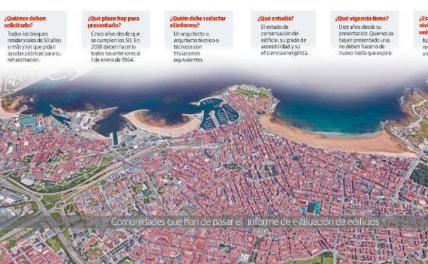Los edificios de Gijón empiezan a pasar revisión