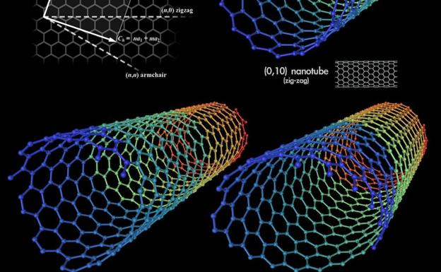 Resultado de imagen de Nano materiales