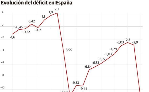 Evolución del déficit en España